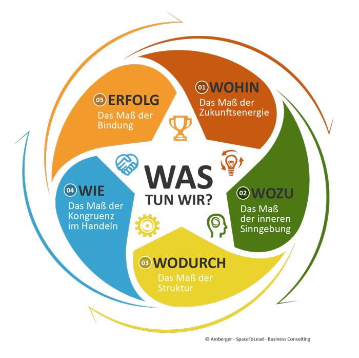 Beratungsmodell Infografik